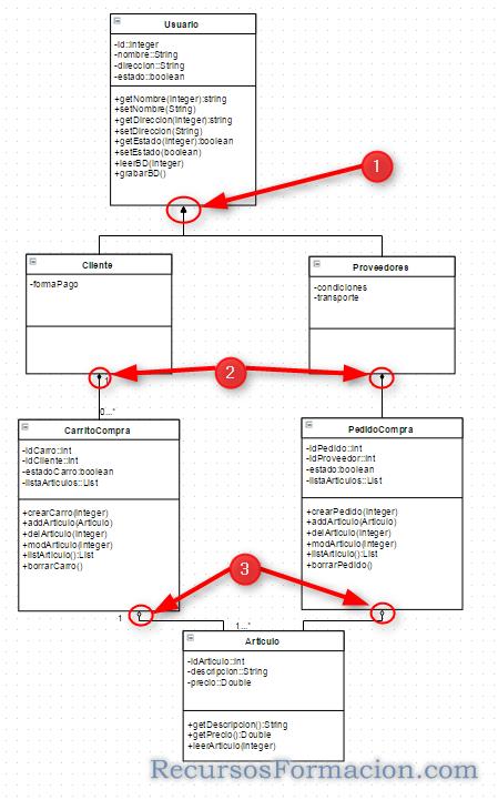 Asociaciones en Clases. UML